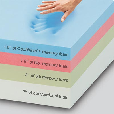 Novaform Memory Foam Mattress Topper Video Review Inside