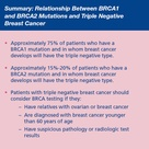 Approximately 75% of patients who have a BRCA1 mutation and in whom breast cancer develops will have