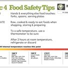 Kitchen Food Safety,Consumer Food Safety, Personal Food Safety, Food Safety Basics, Cooking Temperat
