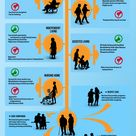This graphic displays many of the existing options. I think for many families often one of the more
