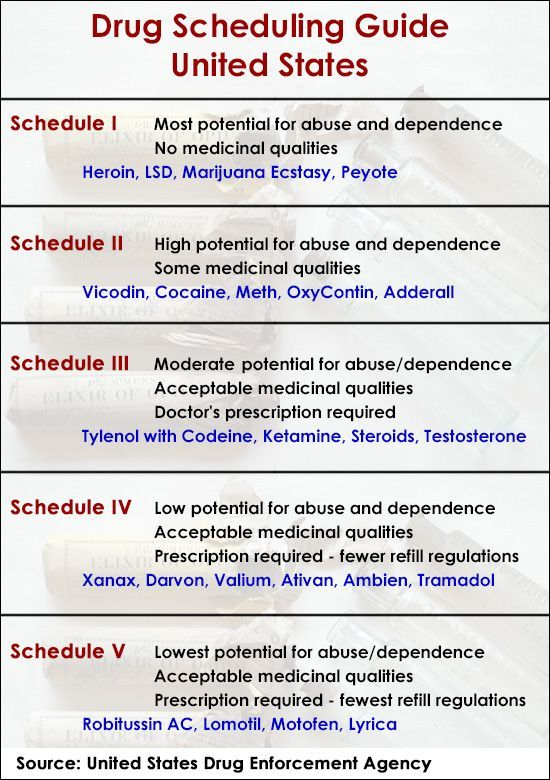 A Brief Guide to Drug Scheduling in the United States