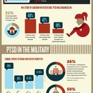 PTSD (Post-traumatic Stress Disorder) is one mental illness that the people today are not very unfam