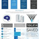 Infographic: Analytics Is the Nervous System of IT-Enabled Healthcare