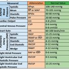 Hemodynamic parameters with definition