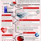 CPR graphs: A History of CPR Infographic