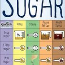 Alternatives to sugar - Sweetener Source