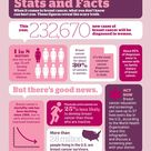 Breast Cancer Stats and Facts