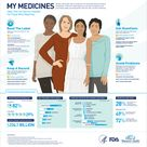 FDA #Infographic: Safely using medication has never been more important. This graphic lists four sim