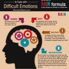Using mindfulness to cope with difficult emotions