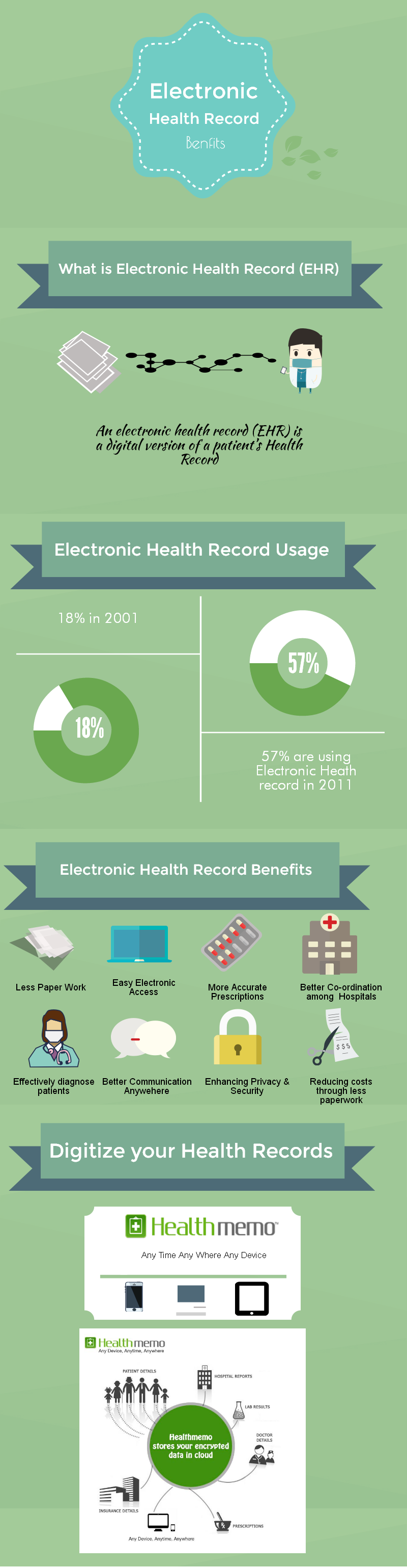Know the uses of Electronic Health Record