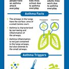 Know What is Asthma