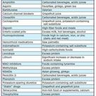 Food & drug interactions