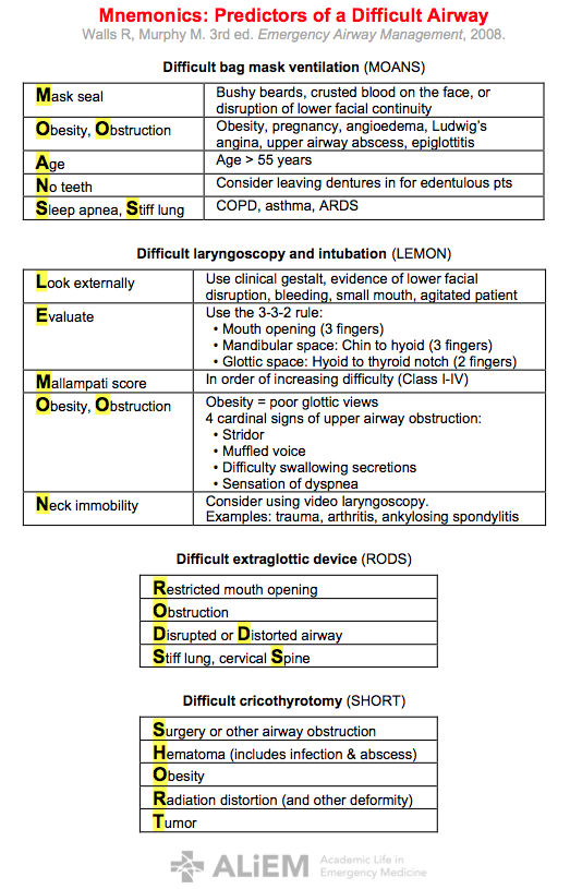 PV card: Mnemonics to predict the difficult airway
