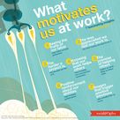What motivates us at work?
