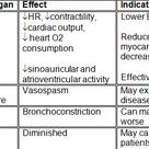 Effect of beta blockers