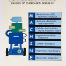 "Causes of Hyperkalemia: ""MACHINE"""