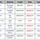 metric measurement chart & meanings