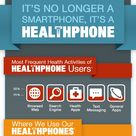 Smartphones have become in the management of personal healthcare