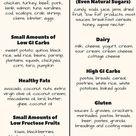 Which foods to eat and avoid when making PCOS recipes. Achieve weightloss and overcome infertility u