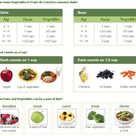 Serving size fruit and veggie chart for kids