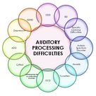 Auditory processing disorder is not a condition that affects only the ability to hear.