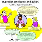 Bupropion (Wellbutrin and Zyban)
