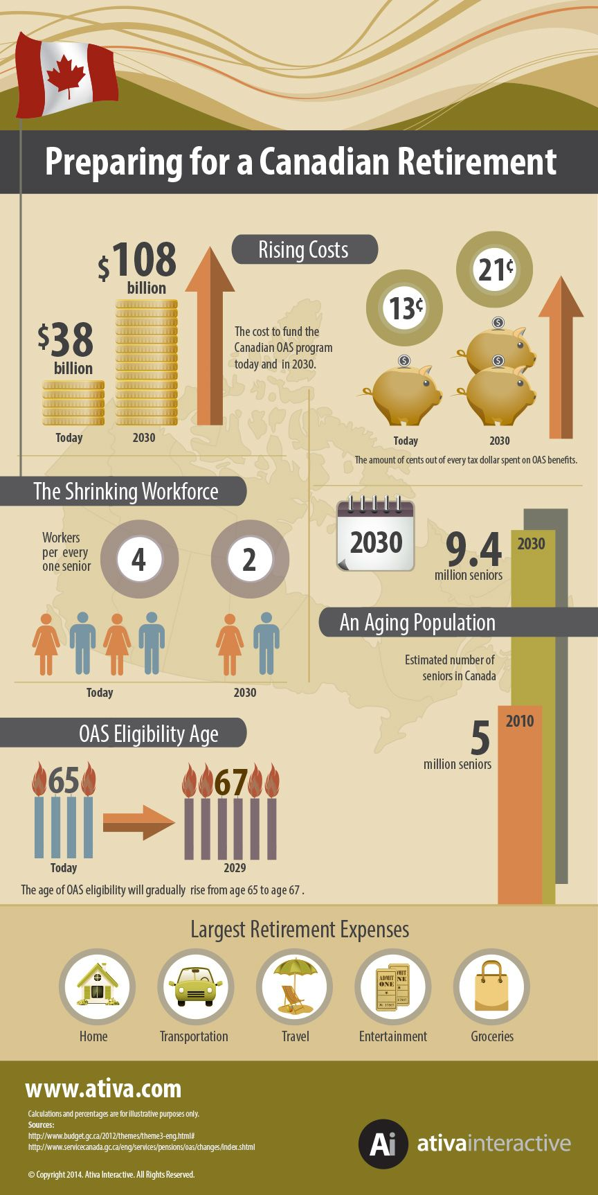 Infographic: Retirement in Canada