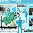 Virtual reality headsets are set to revolutionise surgery.