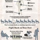 How sitting effects your health.