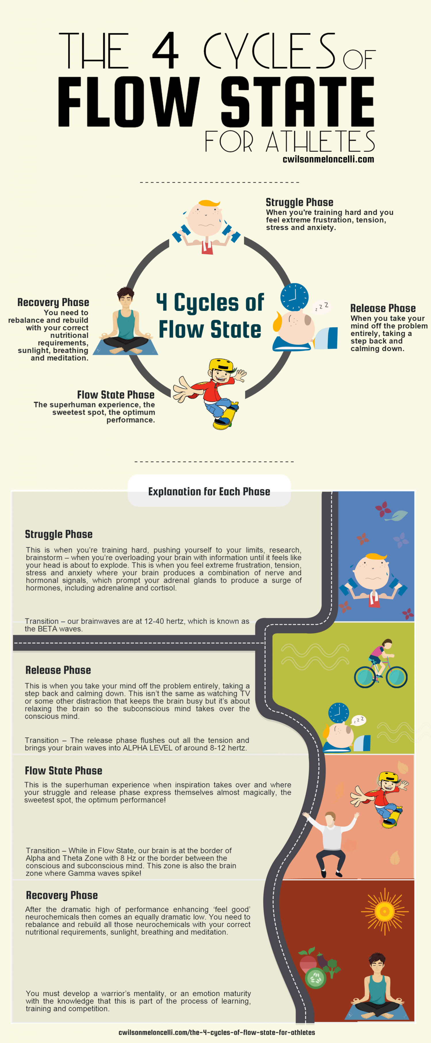 The 4 Cycles of Flow State for Athletes [Infographic]