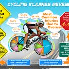 Cycling Injuries #infographics