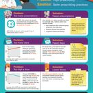 Infographic: Promising actions for safer opioid prescribing