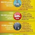 The History of Vaccines: Impact of vaccines in the US - Infographic