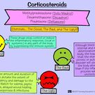 Corticosteroids - Nursing pharmacology and mnemonics