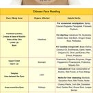 Chinese face reading chart