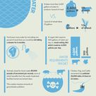 Veganism and the Environment Infographic Shows the Environmental Impact of Raising Animals for Food
