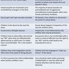 Myths vs Facts of Child Sexual Abuse