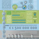 Antibiotics, infographic ECDC (European Centre for Disease Prevention and Control) #antibitotics #EC