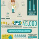 Infographic: 6 advantages of becoming a nurse practitioner | Scrubs - The Leading Lifestyle Nursing