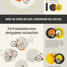 Infographic: The real dangers of concussions