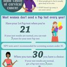 Prevent Cervical Cancer with the Right Test at the Right Time #CDCInfographic: Screening tests can f