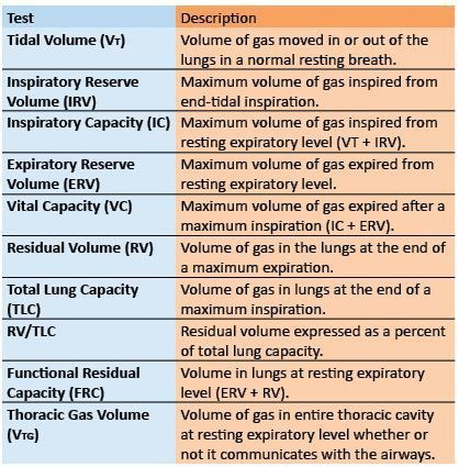 Spirometry Definitions: volume and capacity descriptions.