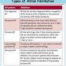 Cardiac Anesthesiologist: Types of Atrial Fibrillation