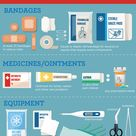 A first aid kit is a collection of supplies and equipment