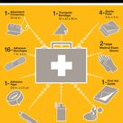 Items to include in a First Aid Kit