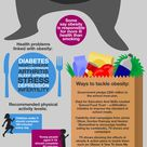The truth about obesity infographic