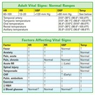Normal ranges for adult vital signs