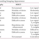 high vs. low signal radiography - MDCT- MRI