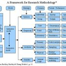 A Framework for Research Methodology