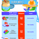 Safe Baby Food Storage